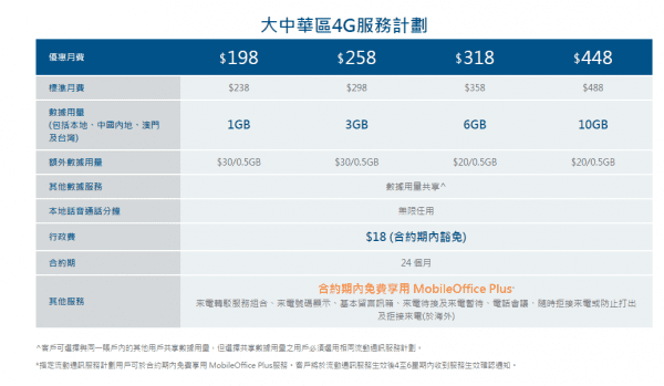 hkbn-china-mobile-plan-commerical-plan-announced-2